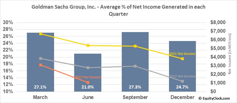 Goldman Sachs Group, Inc. (NYSE:GS) Net Income Seasonality