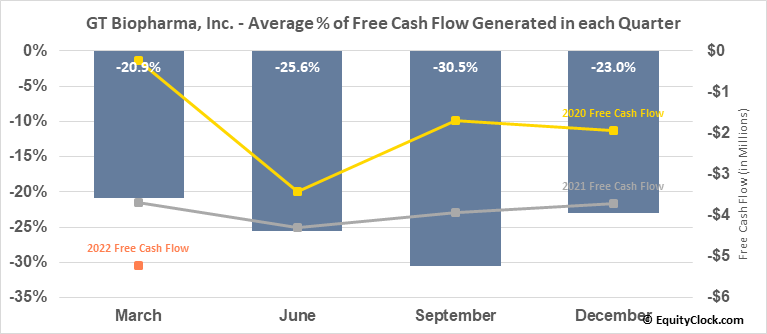 GT Biopharma, Inc. (OTCMKT:GTBP) Free Cash Flow Seasonality