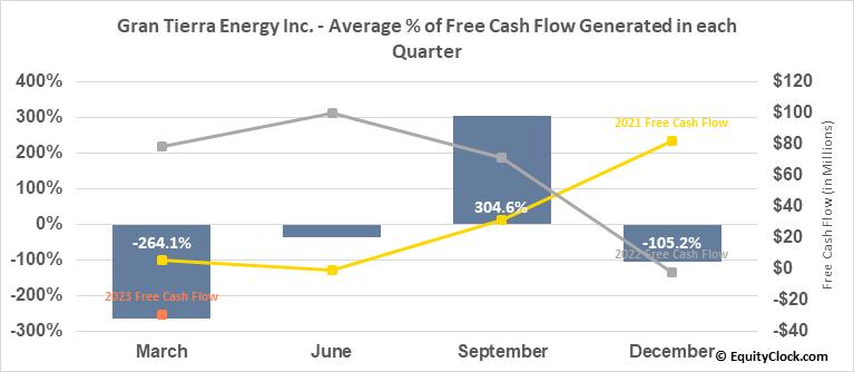 Gran Tierra Energy Inc. (TSE:GTE.TO) Free Cash Flow Seasonality