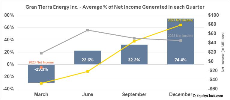 Gran Tierra Energy Inc. (TSE:GTE.TO) Net Income Seasonality