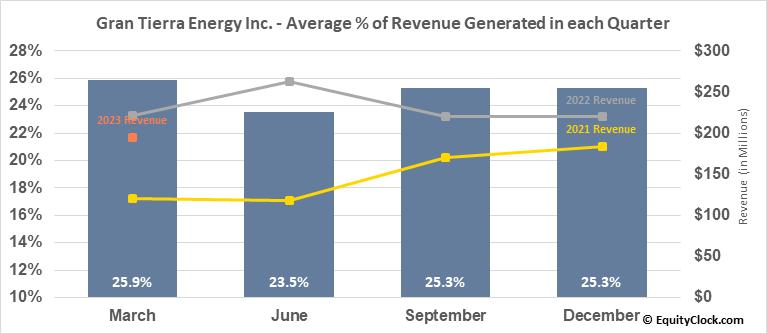 Gran Tierra Energy Inc. (TSE:GTE.TO) Revenue Seasonality