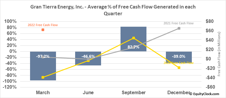 Gran Tierra Energy, Inc. (AMEX:GTE) Free Cash Flow Seasonality
