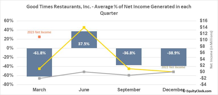 Good Times Restaurants, Inc. (NASD:GTIM) Net Income Seasonality