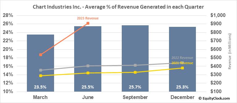 Chart Industries Inc. (NASD:GTLS) Revenue Seasonality
