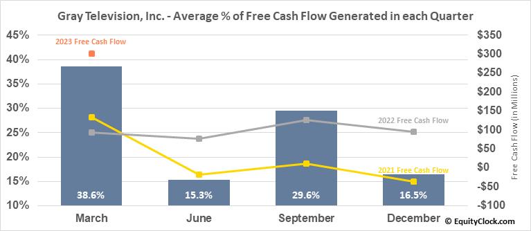 Gray Television, Inc. (NYSE:GTN) Free Cash Flow Seasonality