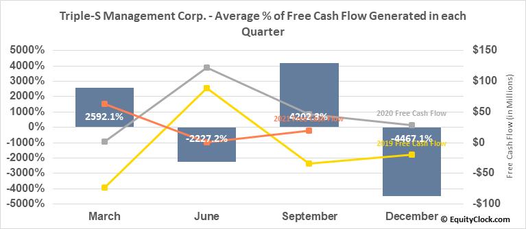 Triple-S Management Corp. (NYSE:GTS) Free Cash Flow Seasonality