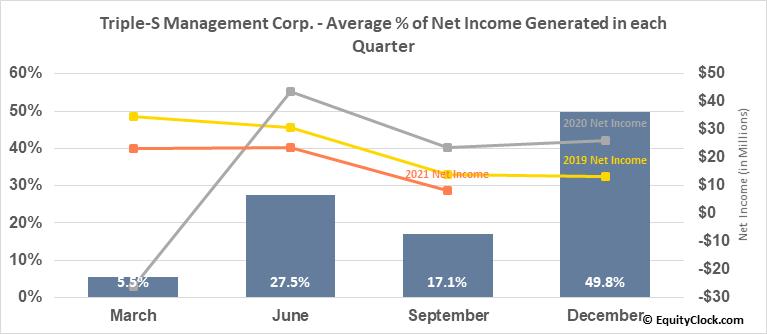Triple-S Management Corp. (NYSE:GTS) Net Income Seasonality