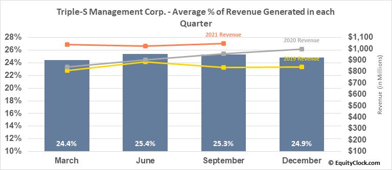 Triple-S Management Corp. (NYSE:GTS) Revenue Seasonality