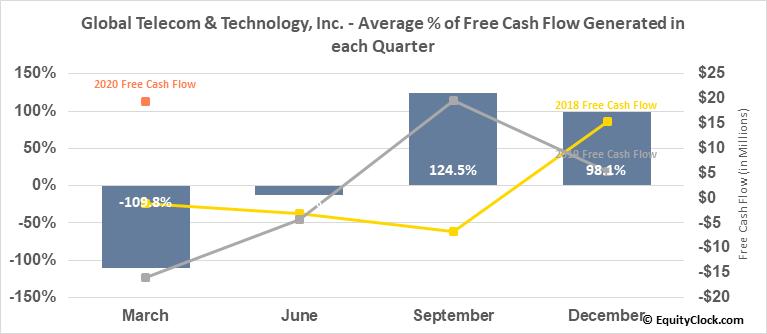 Global Telecom & Technology, Inc. (NYSE:GTT) Free Cash Flow Seasonality