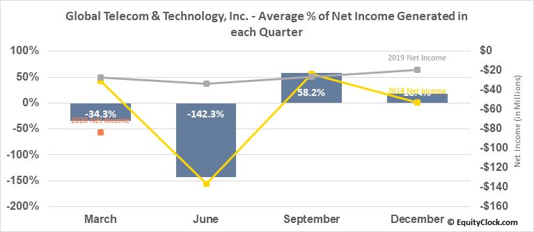 Global Telecom & Technology, Inc. (NYSE:GTT) Net Income Seasonality