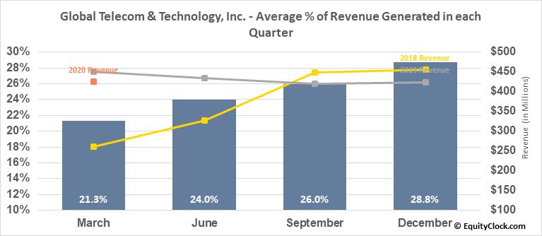 Global Telecom & Technology, Inc. (NYSE:GTT) Revenue Seasonality