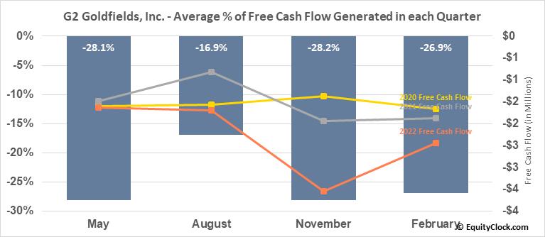 G2 Goldfields, Inc. (TSXV:GTWO.V) Free Cash Flow Seasonality