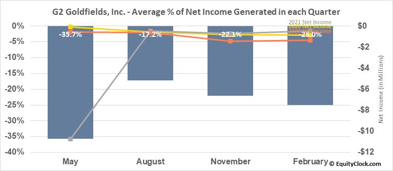 G2 Goldfields, Inc. (TSXV:GTWO.V) Net Income Seasonality