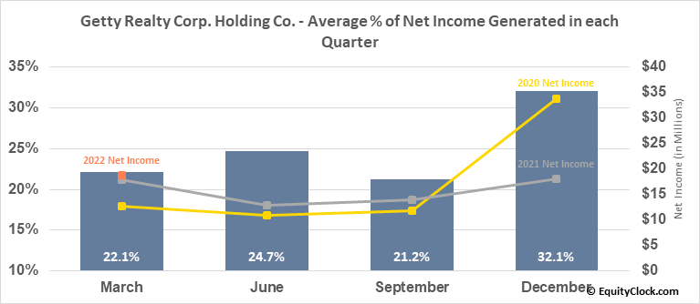 Getty Realty Corp. Holding Co. (NYSE:GTY) Net Income Seasonality