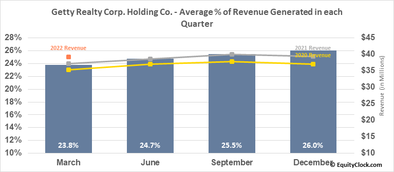 Getty Realty Corp. Holding Co. (NYSE:GTY) Revenue Seasonality