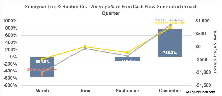 Goodyear Tire & Rubber Co. (NASD:GT) Free Cash Flow Seasonality