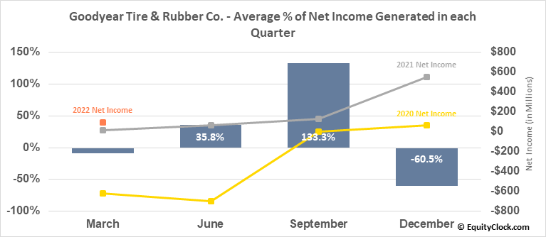 Goodyear Tire & Rubber Co. (NASD:GT) Net Income Seasonality