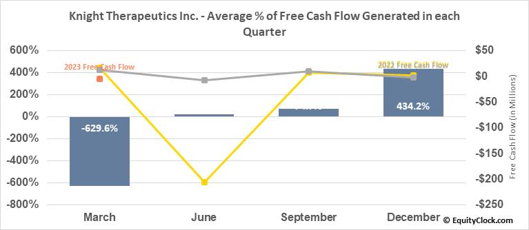Knight Therapeutics Inc. (TSE:GUD.TO) Free Cash Flow Seasonality
