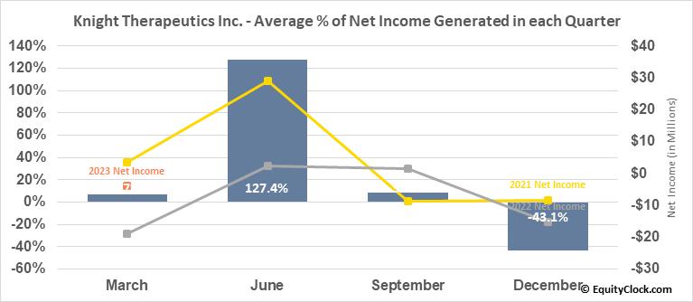 Knight Therapeutics Inc. (TSE:GUD.TO) Net Income Seasonality