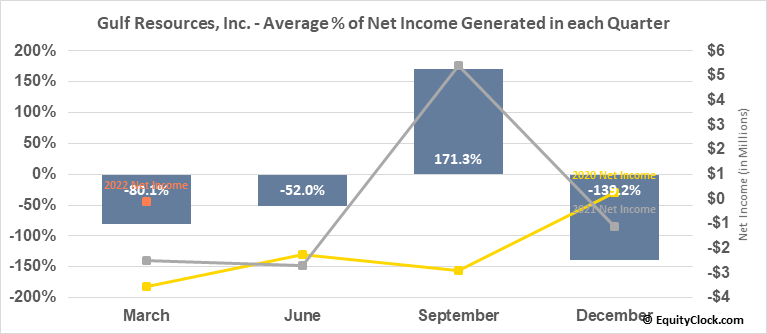 Gulf Resources, Inc. (NASD:GURE) Net Income Seasonality
