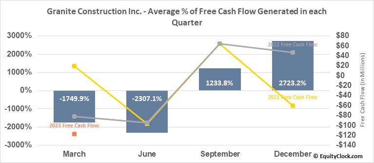 Granite Construction Inc. (NYSE:GVA) Free Cash Flow Seasonality