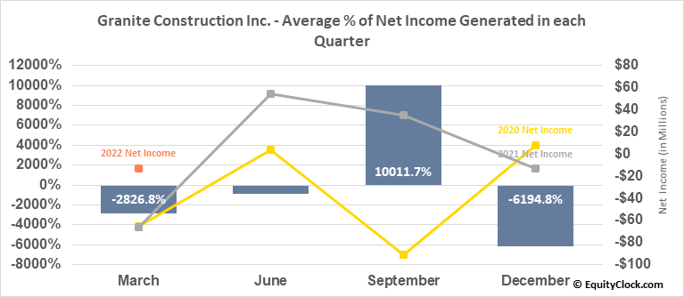 Granite Construction Inc. (NYSE:GVA) Net Income Seasonality