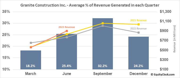 Granite Construction Inc. (NYSE:GVA) Revenue Seasonality
