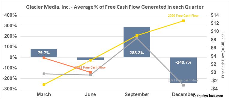 Glacier Media, Inc. (TSE:GVC.TO) Free Cash Flow Seasonality