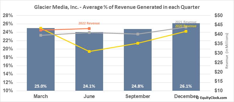 Glacier Media, Inc. (TSE:GVC.TO) Revenue Seasonality