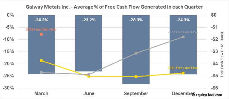 Galway Metals Inc. (TSXV:GWM.V) Free Cash Flow Seasonality