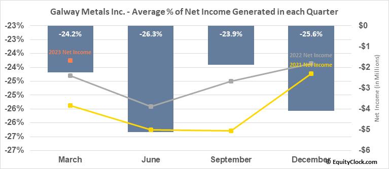 Galway Metals Inc. (TSXV:GWM.V) Net Income Seasonality