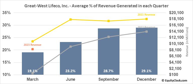 Great-West Lifeco, Inc. (TSE:GWO.TO) Revenue Seasonality