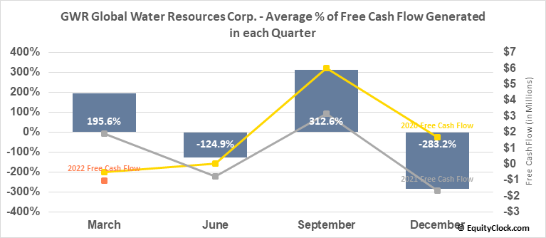 GWR Global Water Resources Corp. (TSE:GWR.TO) Free Cash Flow Seasonality