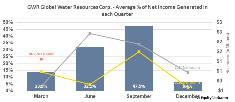 GWR Global Water Resources Corp. (TSE:GWR.TO) Net Income Seasonality