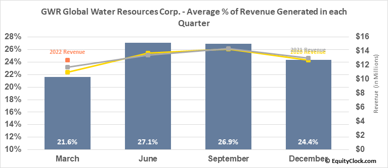 GWR Global Water Resources Corp. (TSE:GWR.TO) Revenue Seasonality