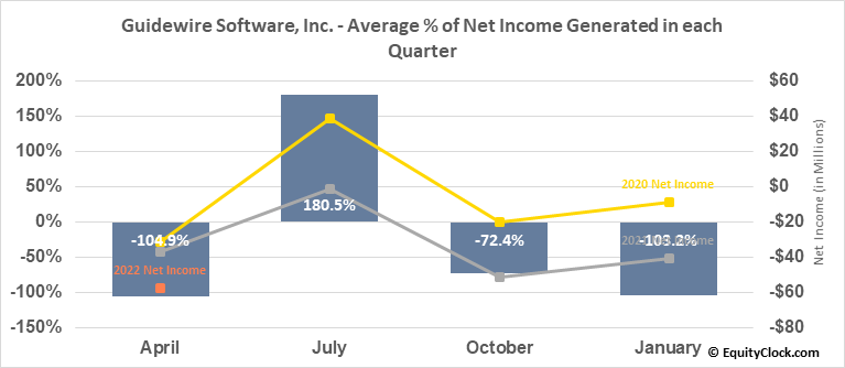 Guidewire Software, Inc. (NYSE:GWRE) Net Income Seasonality