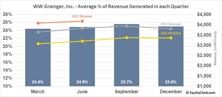 WW Grainger, Inc. (NYSE:GWW) Revenue Seasonality