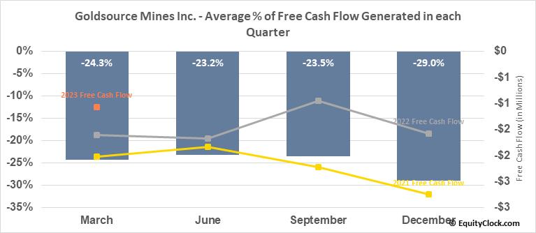 Goldsource Mines Inc. (TSXV:GXS.V) Free Cash Flow Seasonality