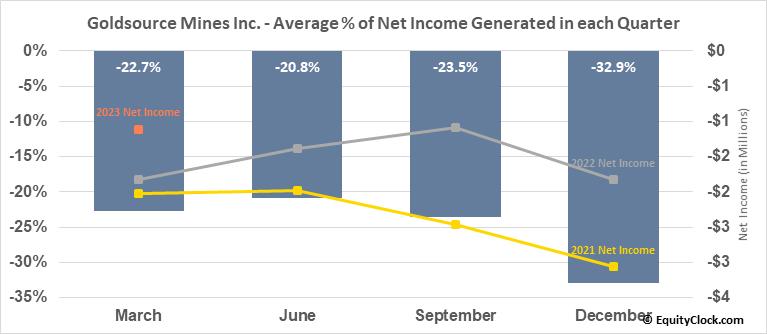 Goldsource Mines Inc. (TSXV:GXS.V) Net Income Seasonality