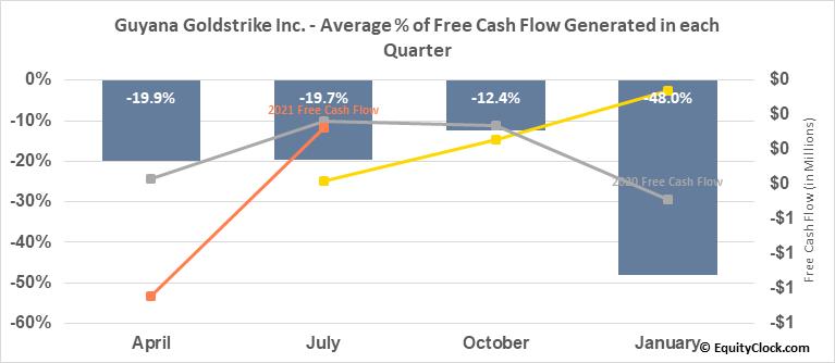 Guyana Goldstrike Inc. (TSXV:GYA.V) Free Cash Flow Seasonality