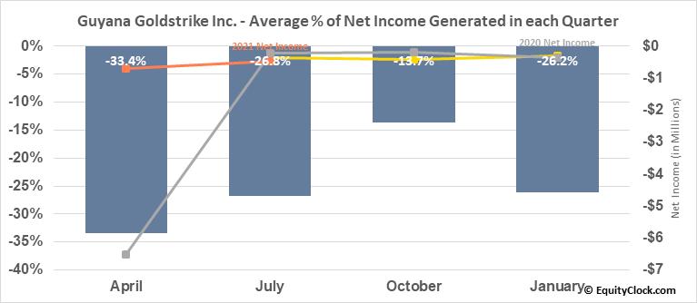 Guyana Goldstrike Inc. (TSXV:GYA.V) Net Income Seasonality