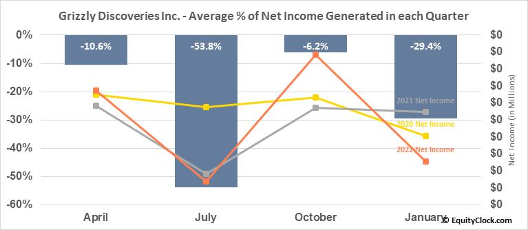 Grizzly Discoveries Inc. (TSXV:GZD.V) Net Income Seasonality
