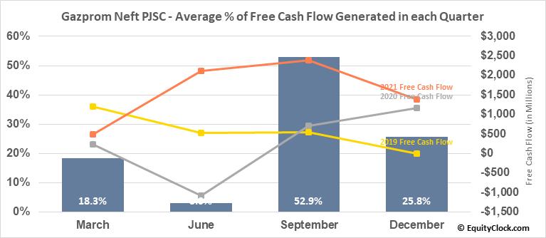 Gazprom Neft PJSC (OTCMKT:GZPFY) Free Cash Flow Seasonality