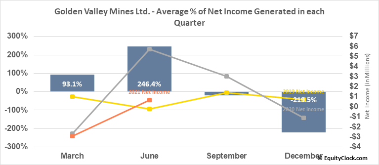 Golden Valley Mines Ltd. (TSXV:GZZ.V) Net Income Seasonality