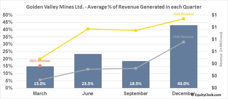 Golden Valley Mines Ltd. (TSXV:GZZ.V) Revenue Seasonality