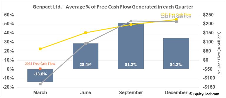Genpact Ltd. (NYSE:G) Free Cash Flow Seasonality