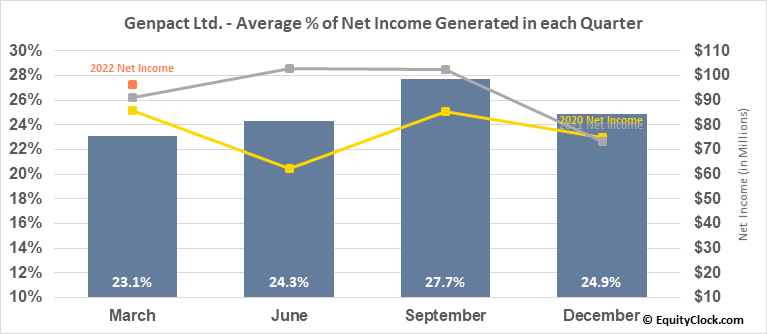 Genpact Ltd. (NYSE:G) Net Income Seasonality