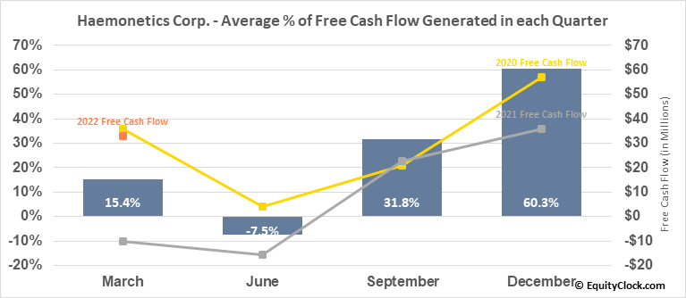 Haemonetics Corp. (NYSE:HAE) Free Cash Flow Seasonality