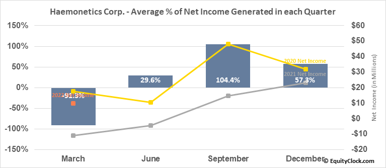 Haemonetics Corp. (NYSE:HAE) Net Income Seasonality