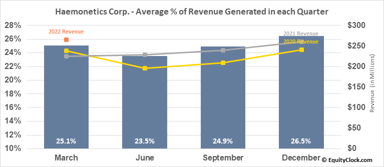 Haemonetics Corp. (NYSE:HAE) Revenue Seasonality